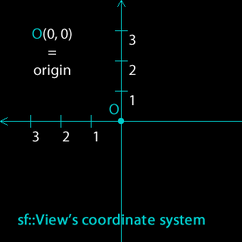 coord-view